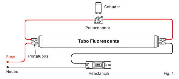 Cambiar tubos fluorescentes por tubos tipo led for Instalar fluorescente led